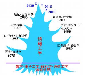 大阪電通大情報工学科>受験生のページ